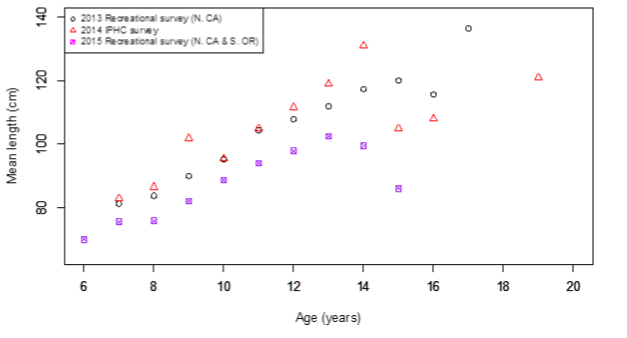 Figure 3. Mean length versus age of Pacific halibut landed in California