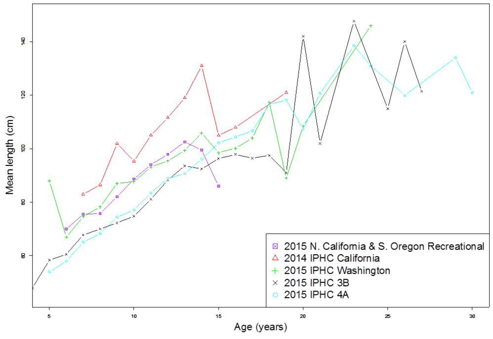 Figure 4. Mean length versus age of Pacific halibut landed in different IPHC areas