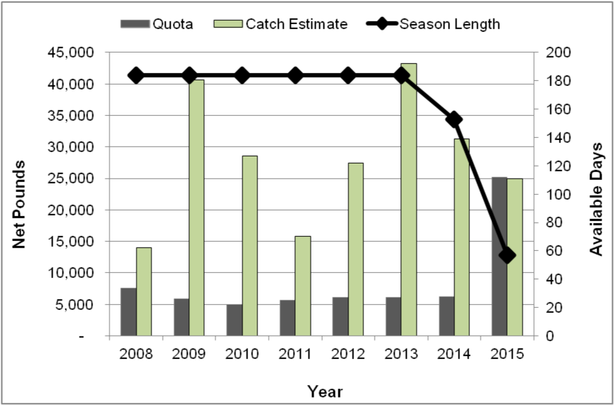 Figure 1. California allocation, catch estimates, and number of days open to fishing by year from 2008-2015. Quota prior to 2014 was shared with Southern Oregon. Prior to 2015, there was no mechanism for inseason action if the quota would be exceeded. Catch data for 2015 are preliminary.