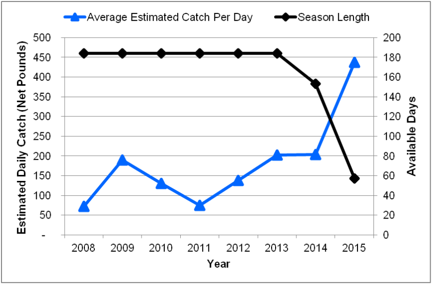Figure 2. Average estimated volume (net pounds) of Pacific halibut caught per day and number of open days per year from 2008-2015. Data are from CDFW and CRFS. Catch data for 2015 are preliminary.