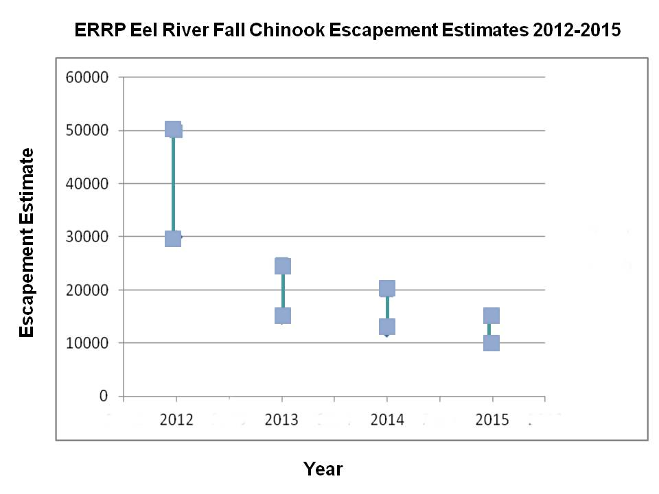 Eel River Fall Chinook population estimates from 2012-2015. Data from ERRP.